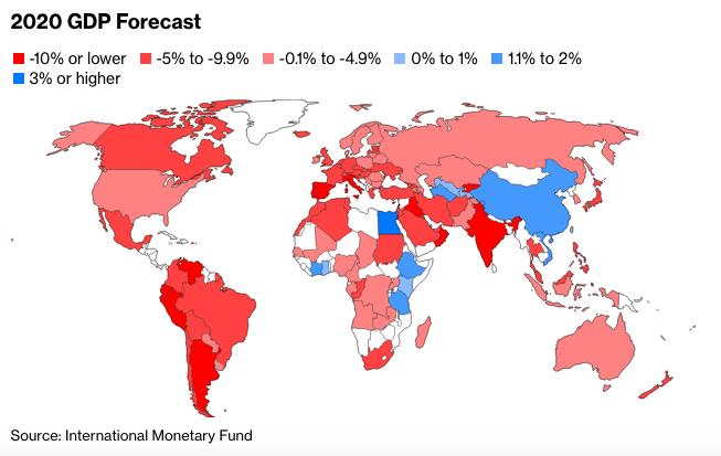 Econmic forecast