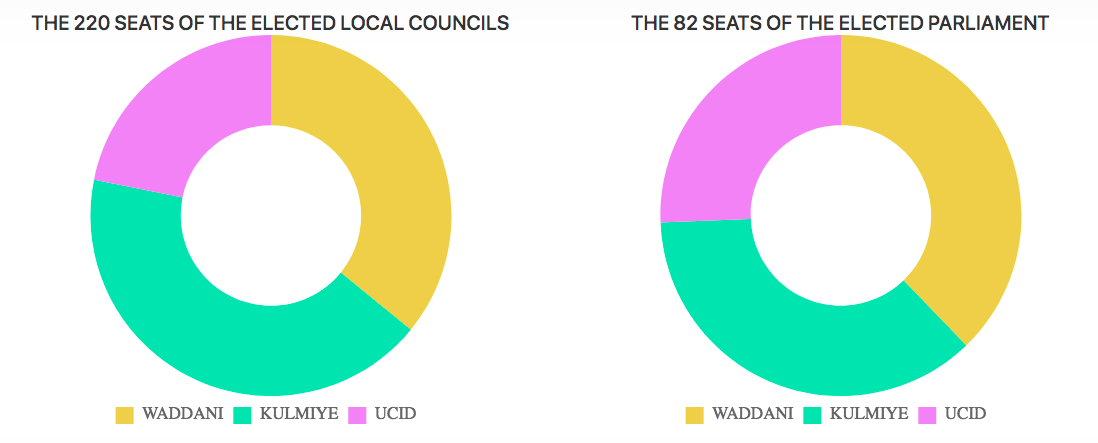 Layout of respective seats for each of the 3 parties in. parliaments and local councils (Courtesy of somalilandelection.com)